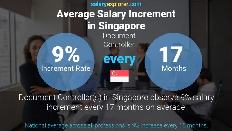 Annual Salary Increment Rate Singapore Document Controller