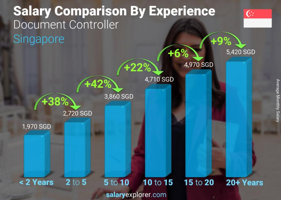 Salary comparison by years of experience monthly Singapore Document Controller