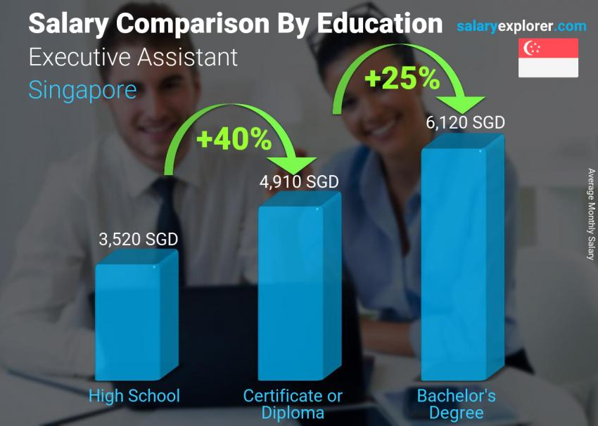 Salary comparison by education level monthly Singapore Executive Assistant