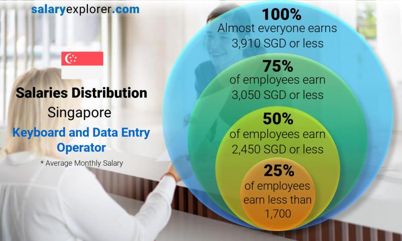 Median and salary distribution monthly Singapore Keyboard and Data Entry Operator