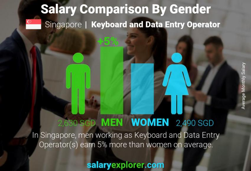 Salary comparison by gender monthly Singapore Keyboard and Data Entry Operator