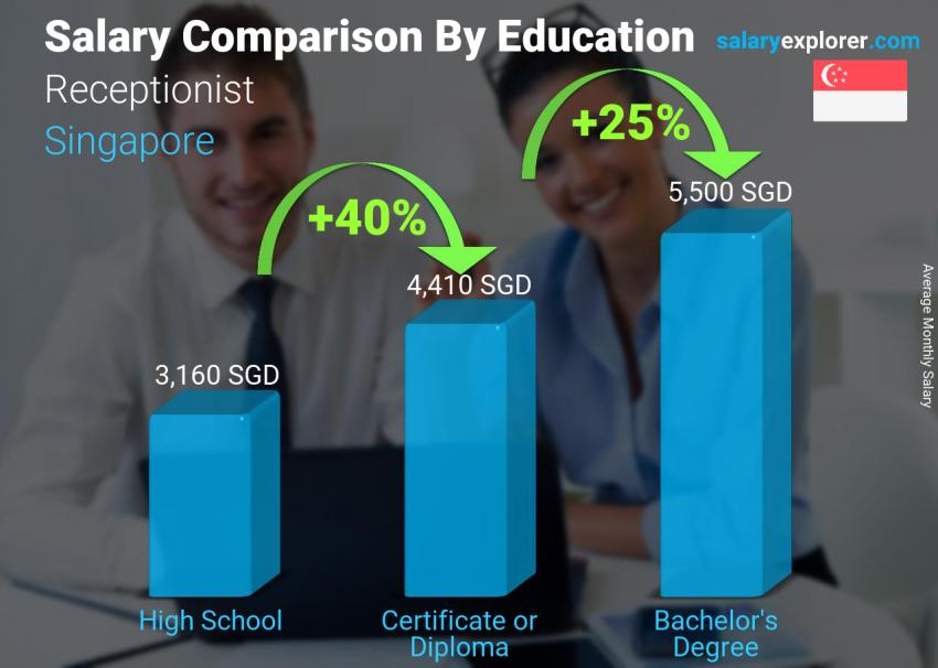 Salary comparison by education level monthly Singapore Receptionist