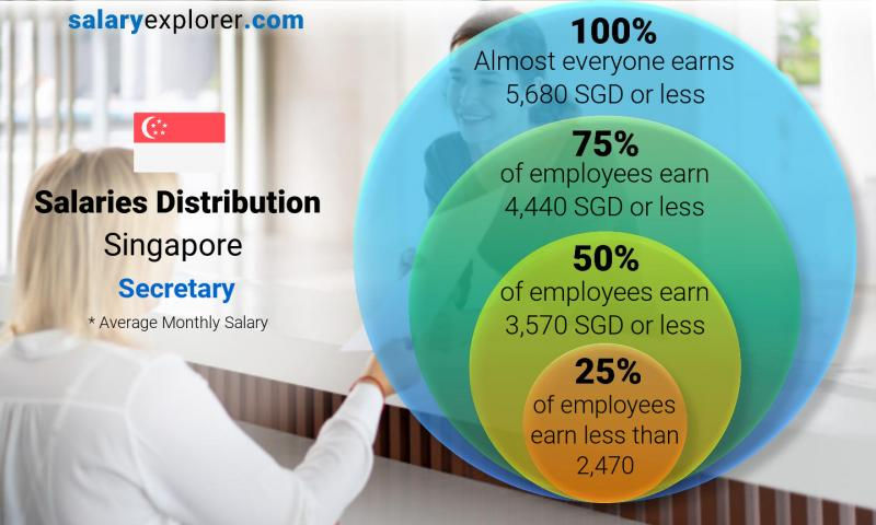 Median and salary distribution monthly Singapore Secretary