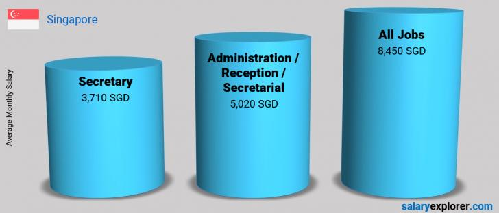 Salary Comparison Between Secretary and Administration / Reception / Secretarial monthly Singapore