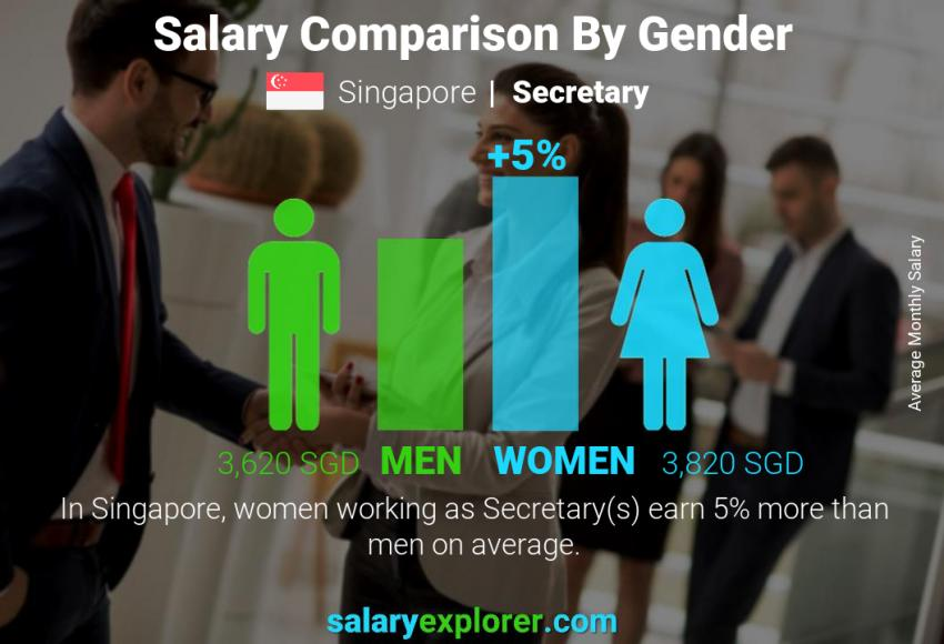 Salary comparison by gender monthly Singapore Secretary