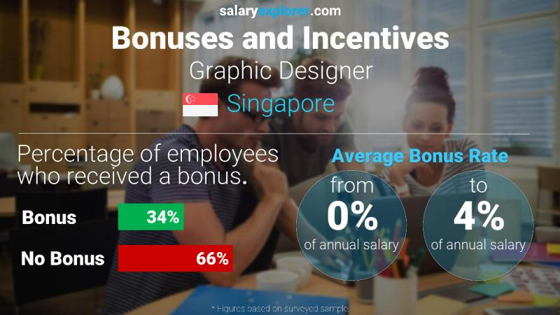 Graphic Designer Average Salary In Singapore 2020 The Complete Guide