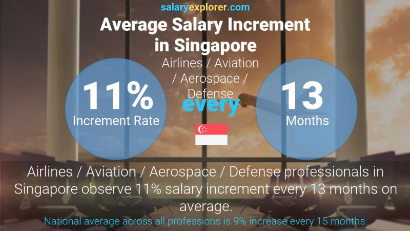 Annual Salary Increment Rate Singapore Airlines / Aviation / Aerospace / Defense
