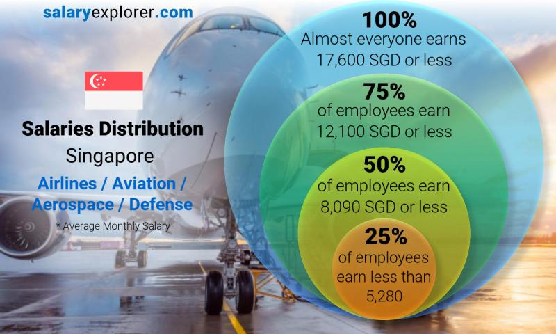 Median and salary distribution monthly Singapore Airlines / Aviation / Aerospace / Defense