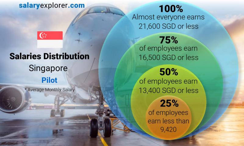 Median and salary distribution monthly Singapore Pilot