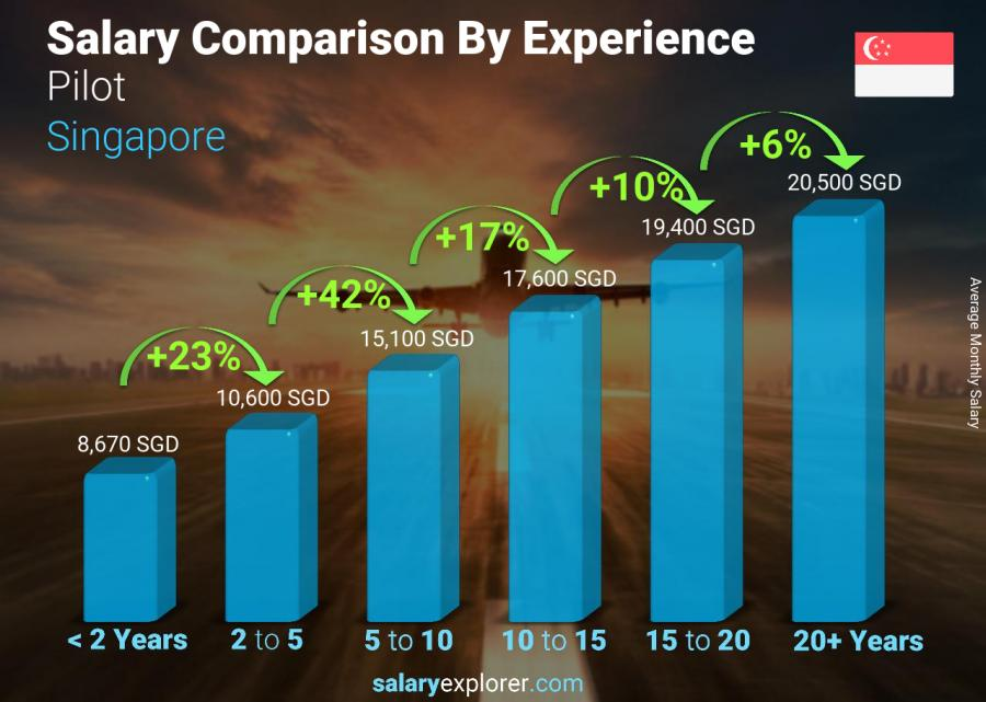 Salary comparison by years of experience monthly Singapore Pilot