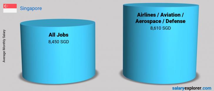 Salary Comparison Between Airlines / Aviation / Aerospace / Defense and Airlines / Aviation / Aerospace / Defense monthly Singapore