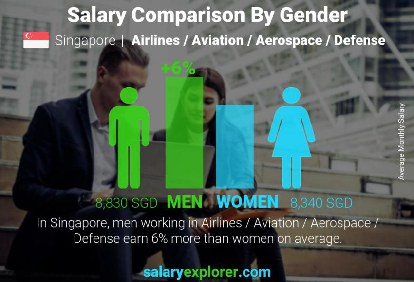 Salary comparison by gender monthly Singapore Airlines / Aviation / Aerospace / Defense
