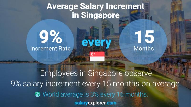 Annual Salary Increment Rate Singapore
