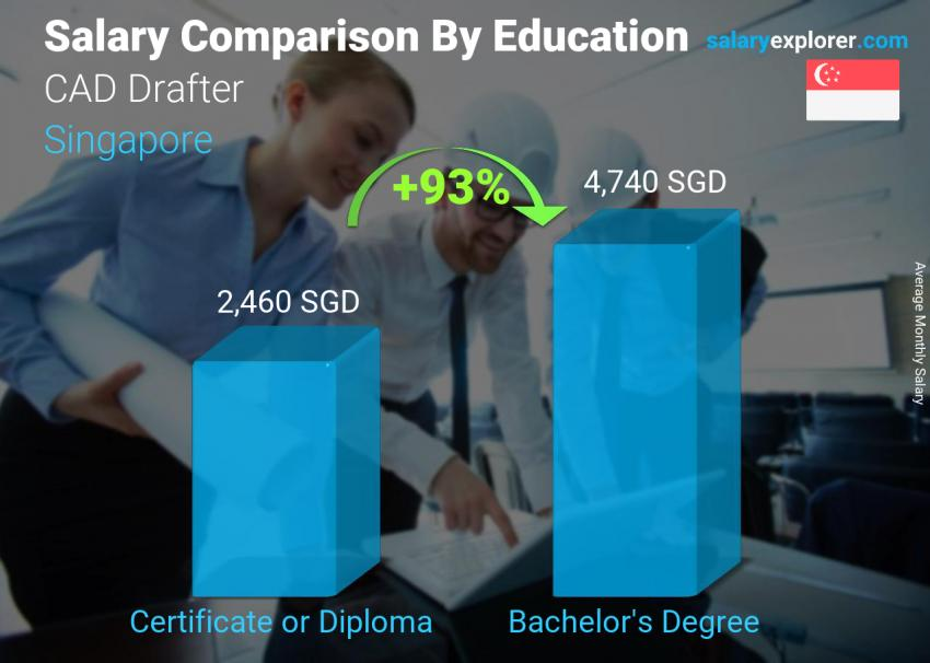 Salary comparison by education level monthly Singapore CAD Drafter