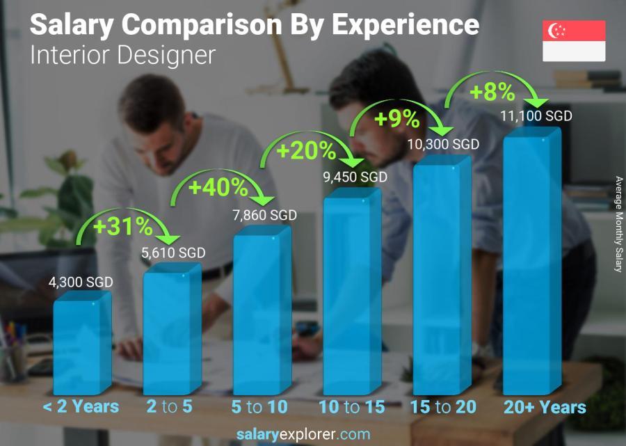 Interior Designer Average Salary in Singapore 2021 - The ...