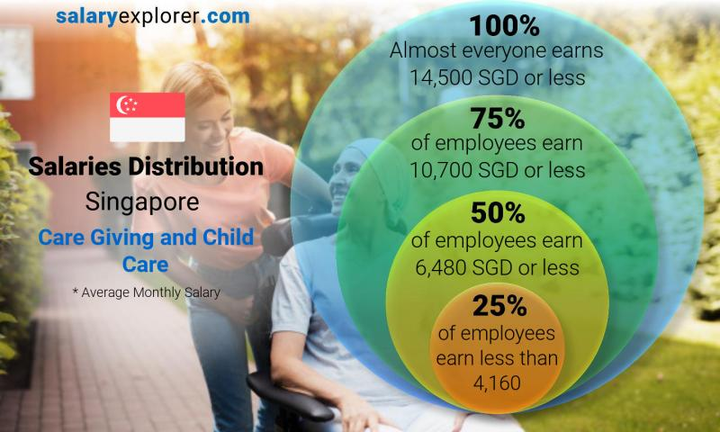 Median and salary distribution monthly Singapore Care Giving and Child Care