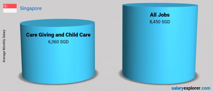 Salary Comparison Between Care Giving and Child Care and Care Giving and Child Care monthly Singapore