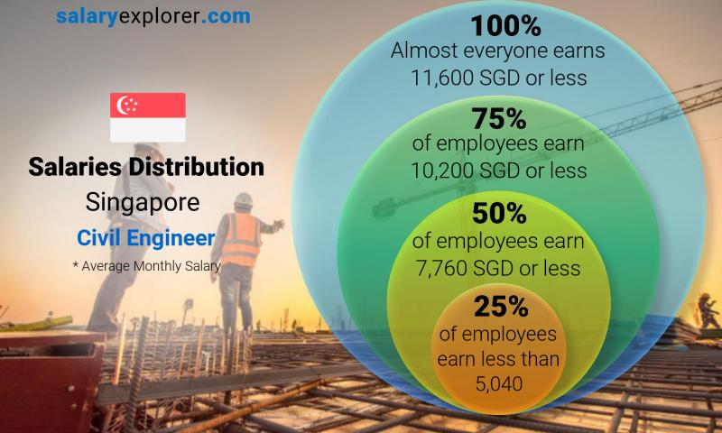 Median and salary distribution monthly Singapore Civil Engineer