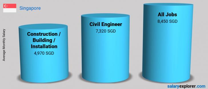 Salary Comparison Between Civil Engineer and Construction / Building / Installation monthly Singapore