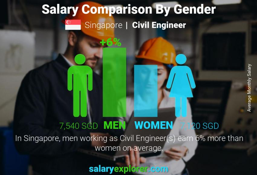 Salary comparison by gender monthly Singapore Civil Engineer