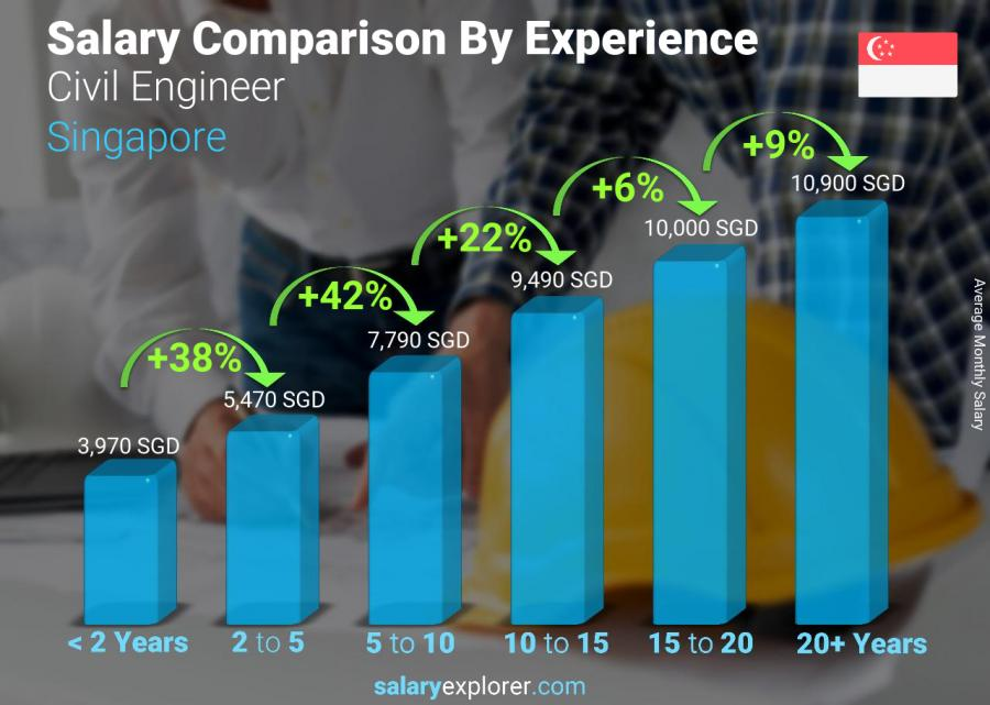 Salary comparison by years of experience monthly Singapore Civil Engineer