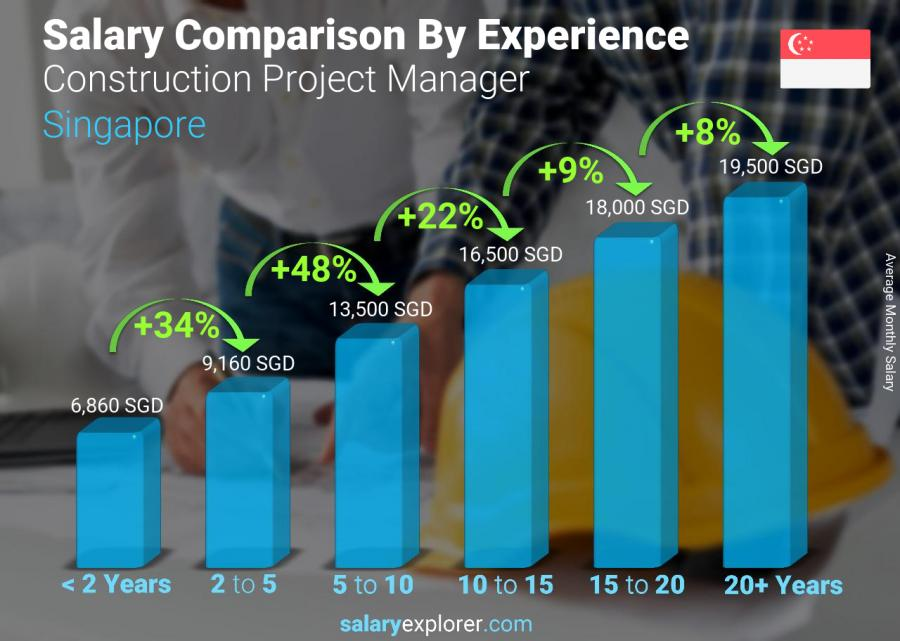 Salary comparison by years of experience monthly Singapore Construction Project Manager