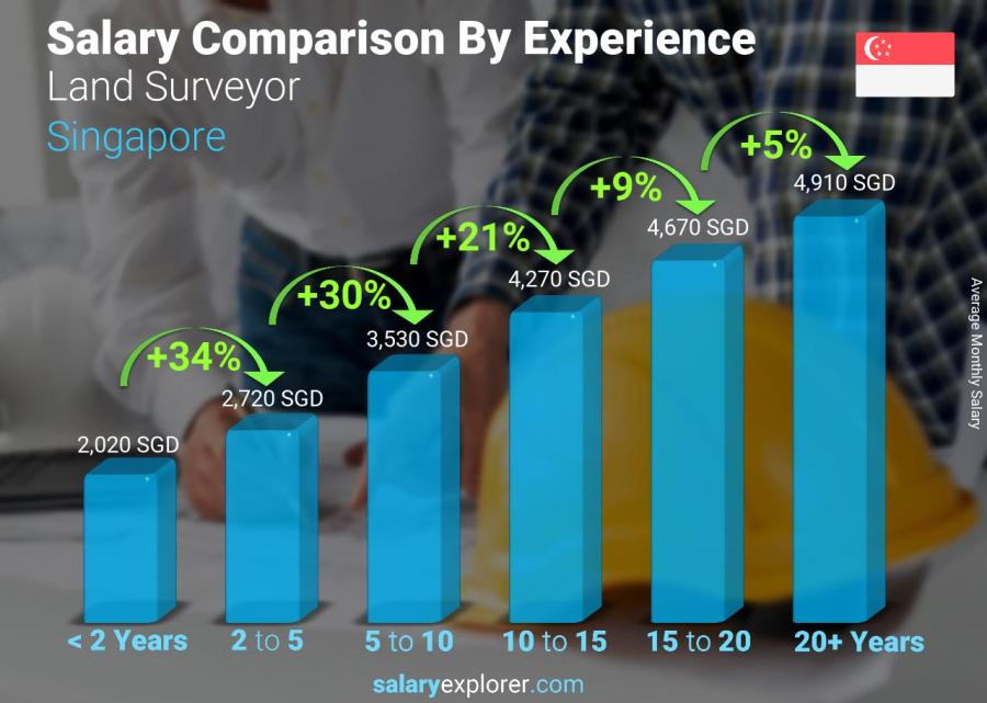 Salary comparison by years of experience monthly Singapore Land Surveyor
