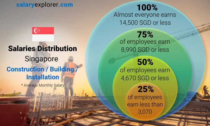 Median and salary distribution monthly Singapore Construction / Building / Installation