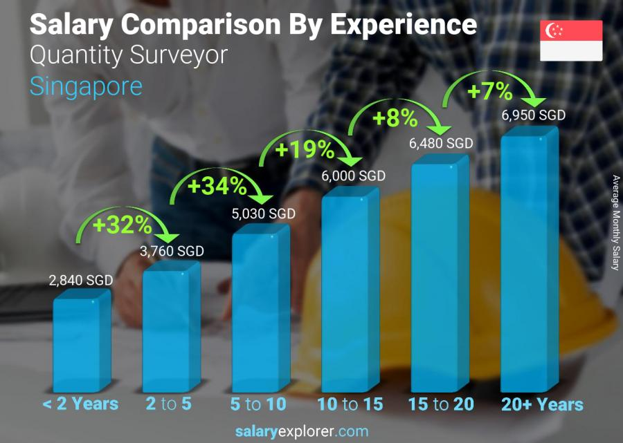 Salary comparison by years of experience monthly Singapore Quantity Surveyor
