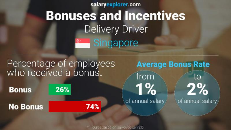 Annual Salary Bonus Rate Singapore Delivery Driver