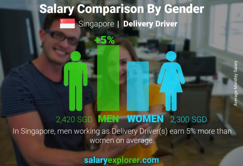 Salary comparison by gender monthly Singapore Delivery Driver
