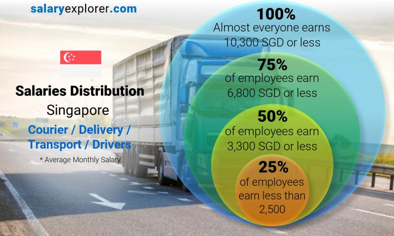 Median and salary distribution monthly Singapore Courier / Delivery / Transport / Drivers