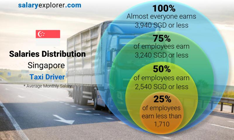 Median and salary distribution monthly Singapore Taxi Driver
