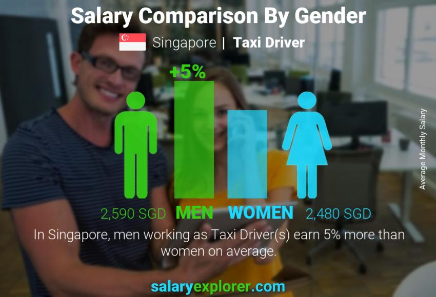 Salary comparison by gender monthly Singapore Taxi Driver