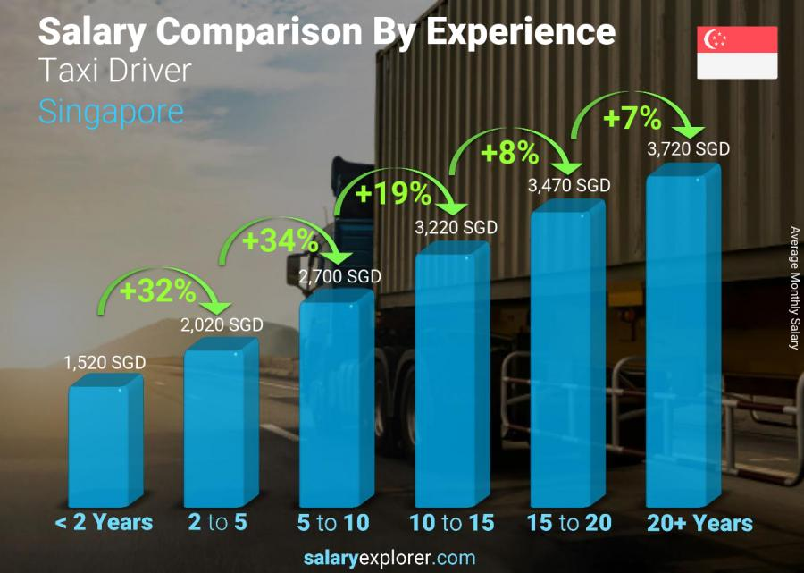 Salary comparison by years of experience monthly Singapore Taxi Driver