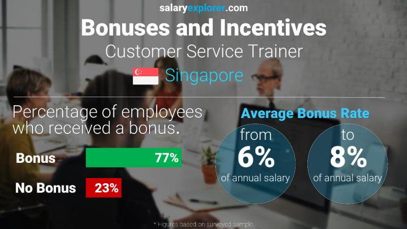 Annual Salary Bonus Rate Singapore Customer Service Trainer