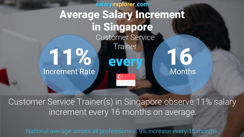Annual Salary Increment Rate Singapore Customer Service Trainer