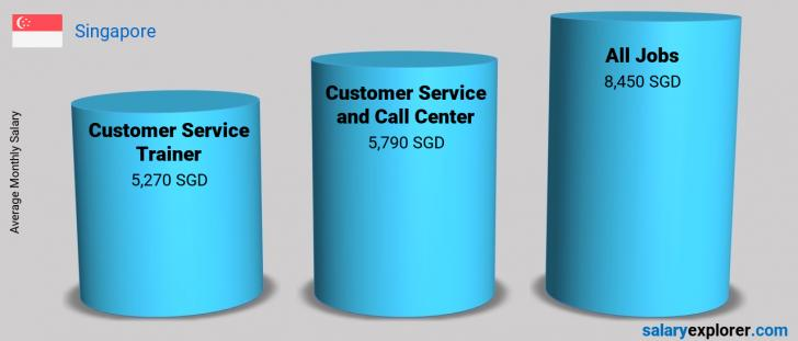 Salary Comparison Between Customer Service Trainer and Customer Service and Call Center monthly Singapore