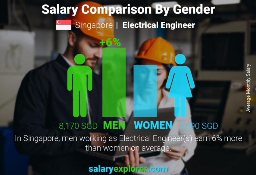 Salary comparison by gender monthly Singapore Electrical Engineer