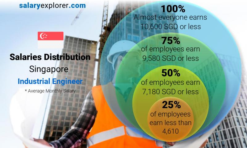 Median and salary distribution monthly Singapore Industrial Engineer