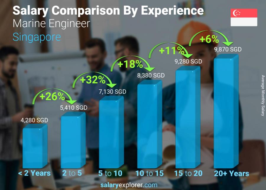 Salary comparison by years of experience monthly Singapore Marine Engineer