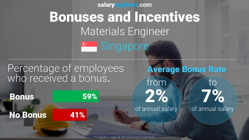 Annual Salary Bonus Rate Singapore Materials Engineer
