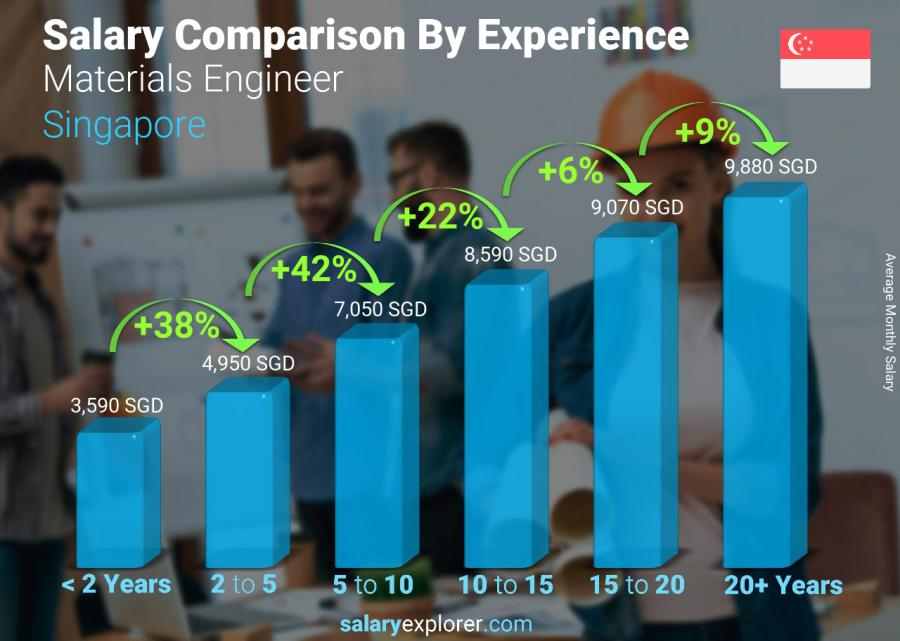 Salary comparison by years of experience monthly Singapore Materials Engineer