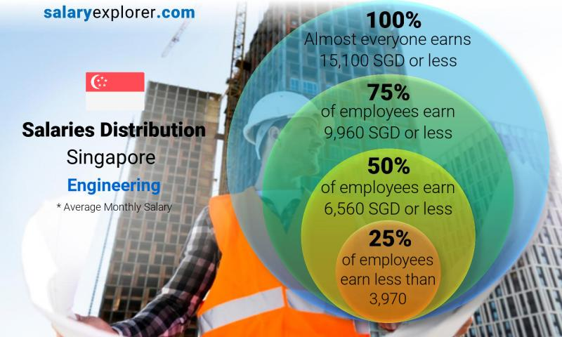 Median and salary distribution monthly Singapore Engineering