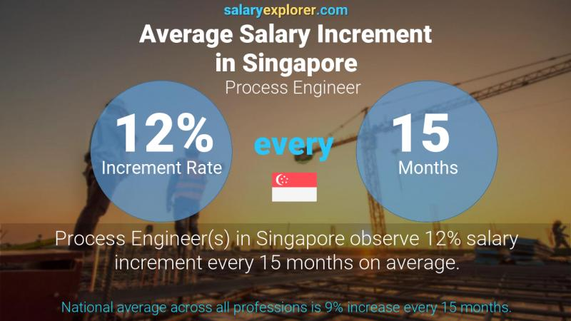 Annual Salary Increment Rate Singapore Process Engineer