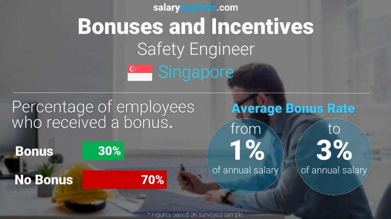 Annual Salary Bonus Rate Singapore Safety Engineer