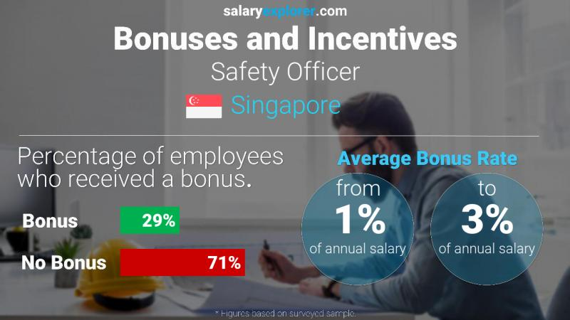 Annual Salary Bonus Rate Singapore Safety Officer