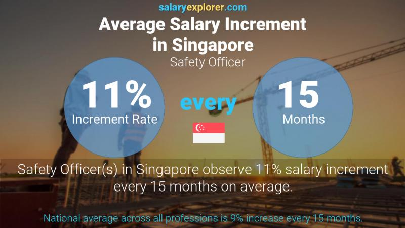 Annual Salary Increment Rate Singapore Safety Officer
