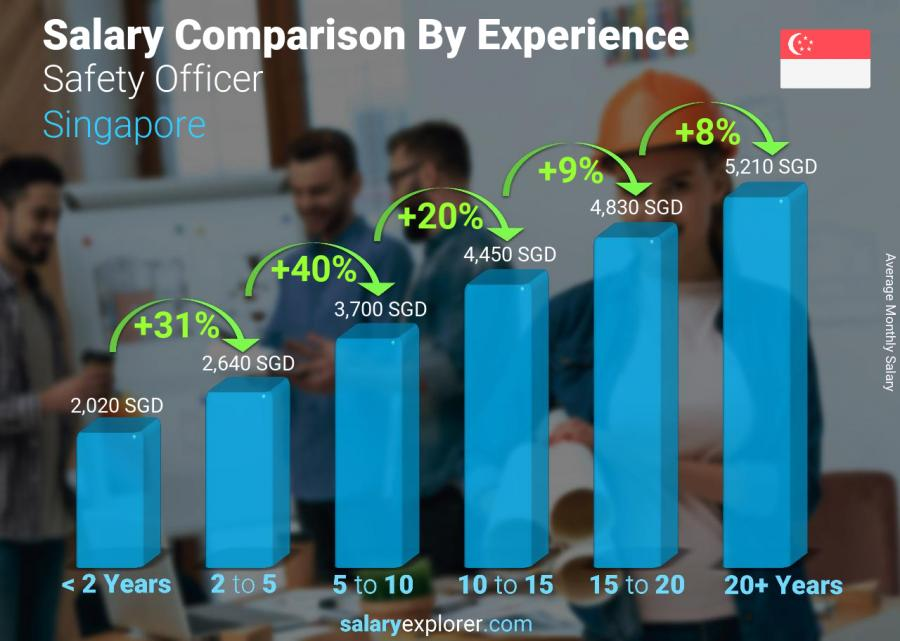 Salary comparison by years of experience monthly Singapore Safety Officer