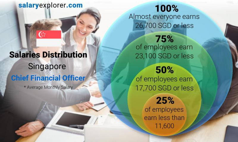 Median and salary distribution monthly Singapore Chief Financial Officer